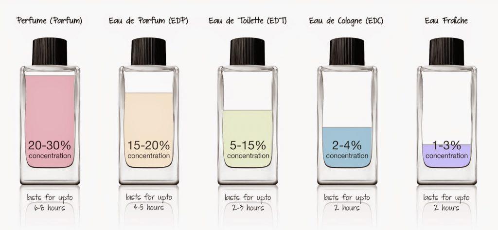 tipe-parfum